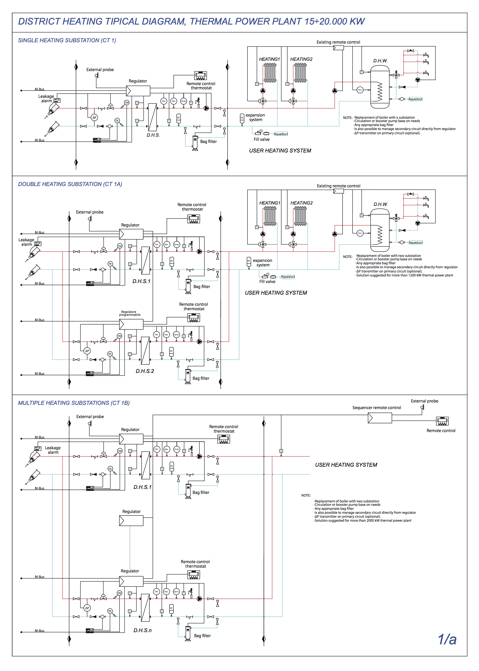 DISTRICT HEATING TIPICAL DIAGRAM, THERMAL POWER PLANT 15÷20.000 KW PT1